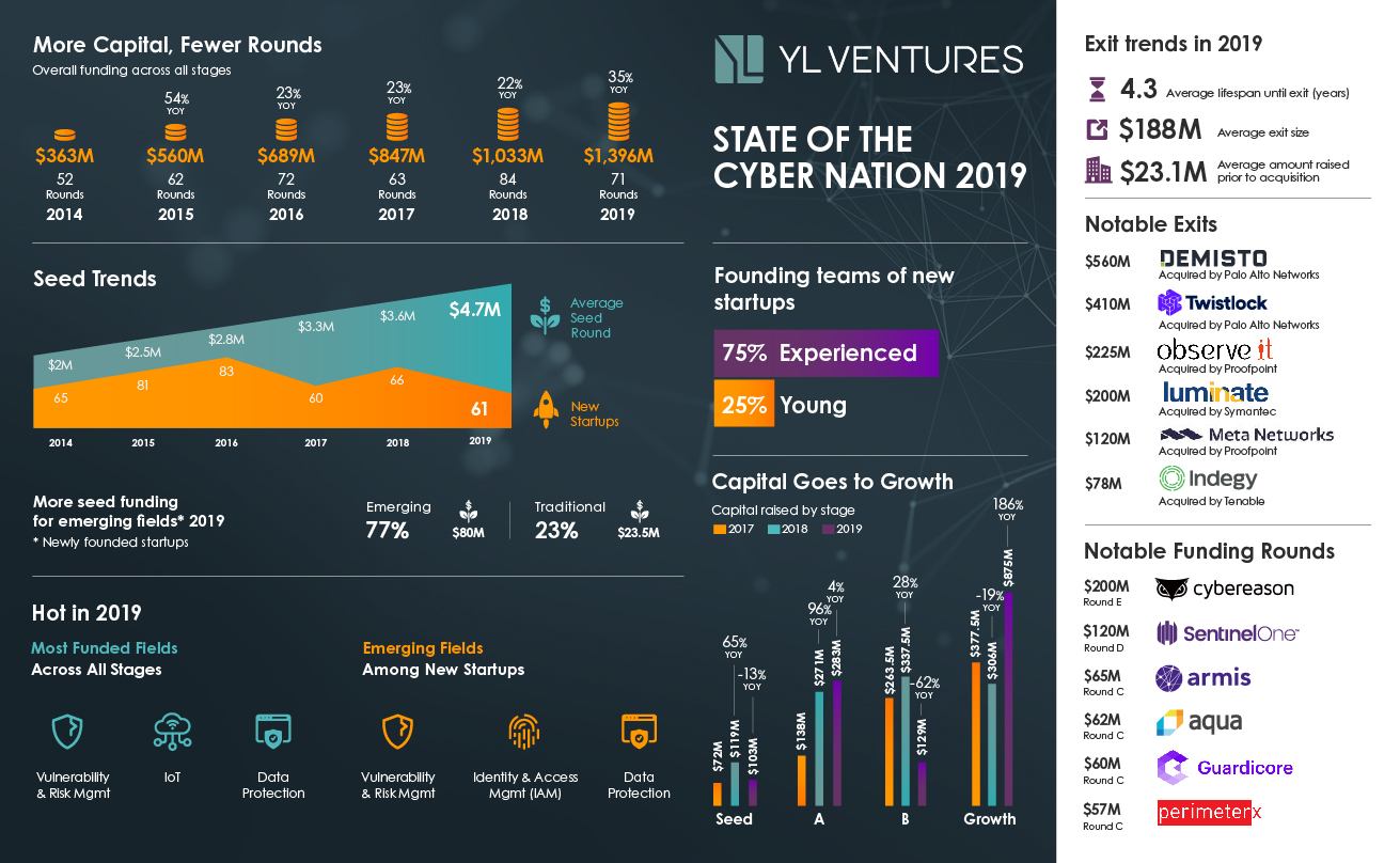 State of cyber nation_v20